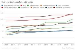 Zo hard stijgen de entreeprijzen van de populairste attracties